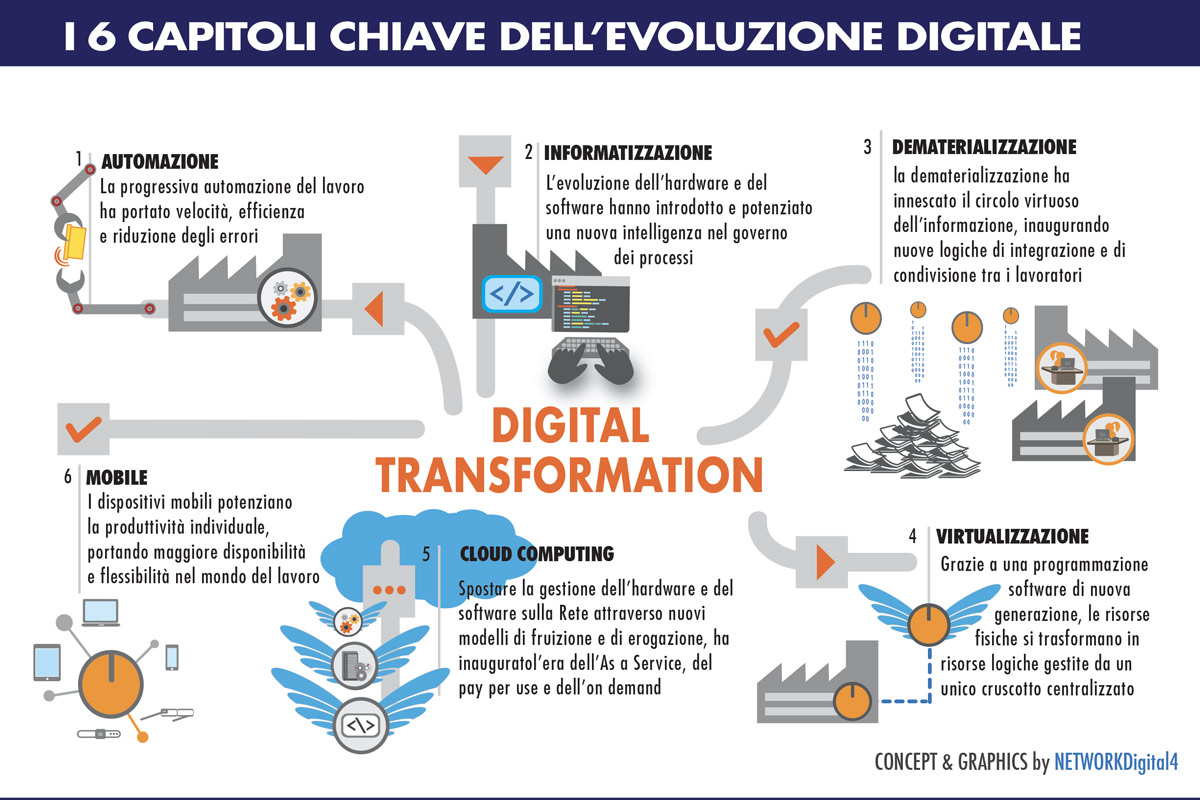 Come si attua la digital transformation?