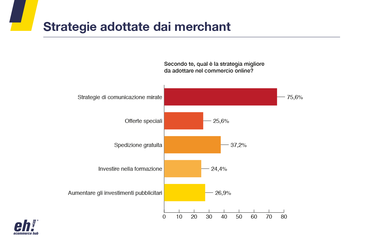 strategie ecommerce covid 19